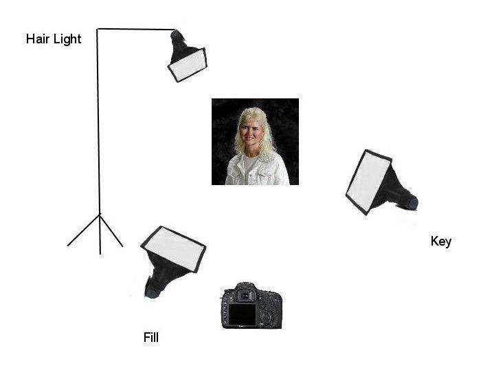Basic Three Point Studio Lighting  sc 1 st  Proud Photography & Basic Three Point Studio Lighting - Proud Photography azcodes.com