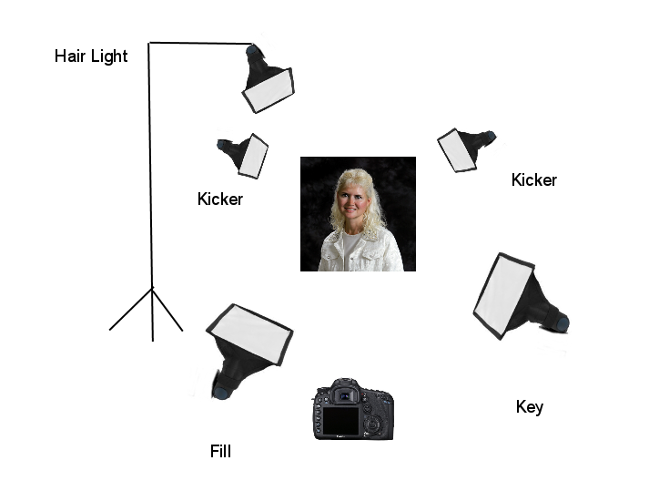Superb Basic Five Point Studio Lighting Proud Photography Wiring Digital Resources Xeirawoestevosnl